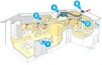Ventilaci n mec nica higrorregulable ad arquitectura - Ventilacion forzada banos ...